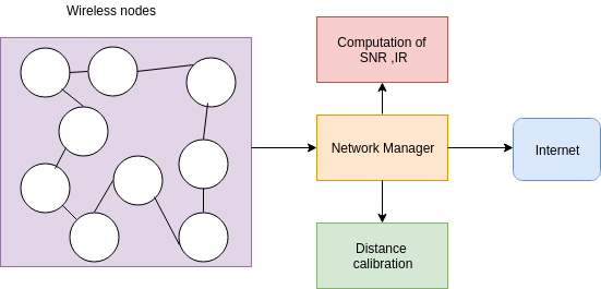 Mesh Network | CITL Projects