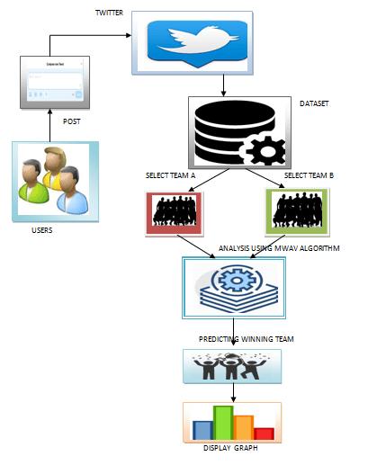 Data Analytics / Data Mining / Web Mining | CITL Projects